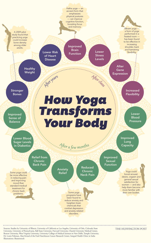 Body on Yoga